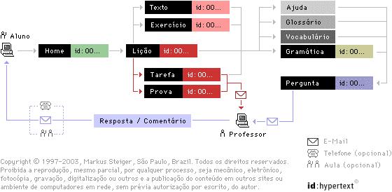 Instituto Steiger: id:Hypertext